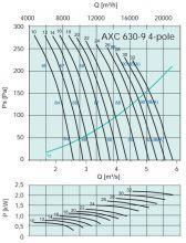 Вентилятор осевой среднего давления Systemair серии AXC 630 (4х-полюсный). Рабочие характеристики