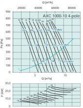 Вентилятор осевой среднего давления Systemair серии AXC 1000. Рабочие характеристики