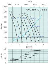 Вентилятор осевой среднего давления Systemair серии AXC 450. Рабочие характеристики