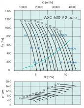 Вентилятор осевой среднего давления Systemair серии AXC 630 (2х-полюсный) Рабочие характеристики