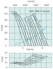 Вентилятор осевой среднего давления Systemair серии AXC 800. Рабочие характеристики