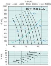 Вентилятор осевой среднего давления Systemair серии AXC 1120. Рабочие характеристики