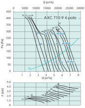 Вентилятор осевой среднего давления Systemair серии AXC 710. Рабочие характеристики