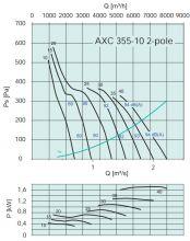 Вентилятор осевой среднего давления Systemair серии AXC 355. Рабочие характеристики