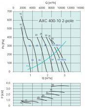 Вентилятор осевой среднего давления Systemair серии AXC 400. Рабочие характеристики