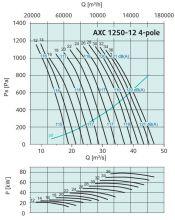 Вентилятор осевой среднего давления Systemair серии AXC 1250. Рабочие характеристики