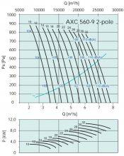Вентилятор осевой среднего давления Systemair серии AXC 560. Рабочие характеристики