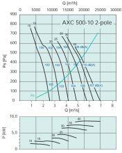 Вентилятор осевой среднего давления Systemair серии AXC 500. Рабочие характеристики