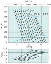 Вентилятор осевой среднего давления Systemair серии AXC 900. Рабочие характеристики