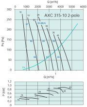 Вентилятор осевой среднего давления Systemair серии AXC 315. Рабочие характеристики