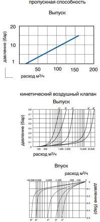 Воздушный клапан AVK 701/60. Пропускная способность