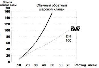 График потери напора клапана AVK обратного шарового