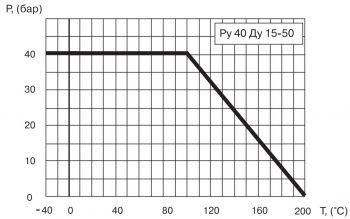 """Кран шаровый Ballomax серии КШТ 60.103. Зависимость """"температура-давление"""""""
