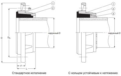 Фланец AVK 05 сборный для ПВХ труб. Компоненты и размеры