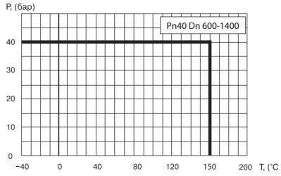 """Кран шаровый Ballomax серии КШТ 61.102 DN 600 - 1400. Зависимость """"температура-давление"""""""