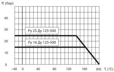 """Кран шаровый Ballomax серии КШТ 61.103. Зависимость """"температура-давление"""""""