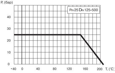 """Кран шаровый Ballomax серии КШТ 61.102. Зависимость """"температура-давление"""""""