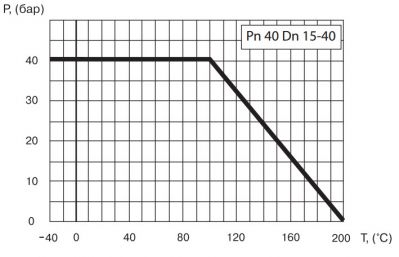 """Кран шаровый Ballomax серии КШТ 60.112. Зависимость """"температура-давление"""""""