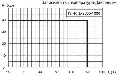 """Кран шаровый Ballomax серии КШТ 61.113 DN 350-1000. Зависимость """"температура-давление"""""""