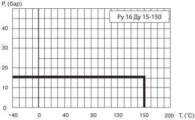 """Кран шаровый Ballomax серии КШТ 60.002. Зависимость """"температура-давление"""""""