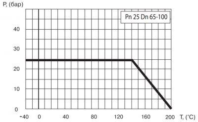 """Кран шаровый Ballomax серии КШТ 60.102. Зависимость """"температура-давление"""""""