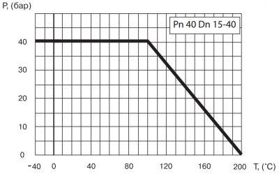 """Кран шаровый Ballomax серии КШТ 60.113. Зависимость """"температура-давление"""""""