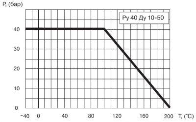 """Кран шаровый Ballomax серии КШТ 60.101. Зависимость """"температура-давление"""""""