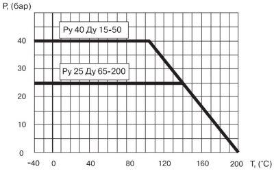 """Кран шаровый Ballomax серии КШТ 60.104. Зависимость """"температура-давление"""""""