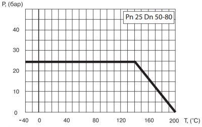 """Кран шаровый Ballomax серии КШТ 60.112 DN 50 - 80. Зависимость """"температура-давление"""""""
