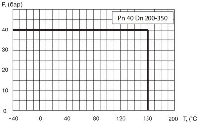 """Кран шаровый Ballomax серии КШТ 61.112, DN 200-350 РN40. Зависимость """"температура-давление"""""""