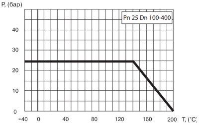 """Кран шаровый Ballomax серии КШТ 61.113 DN 100-400. Зависимость """"температура-давление"""""""