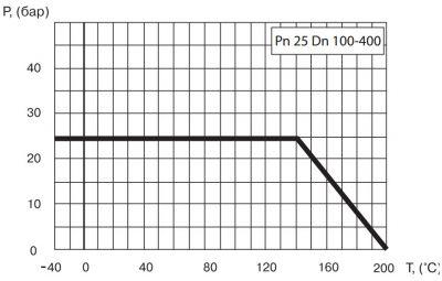 """Кран шаровый Ballomax серии КШТ 61.112. Зависимость """"температура-давление"""""""