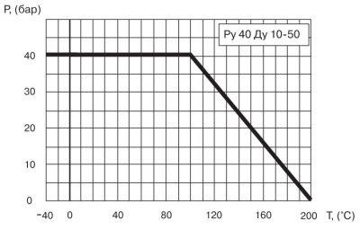 """Кран шаровый Ballomax серии КШТ 60.100. Зависимость """"температура-давление"""""""