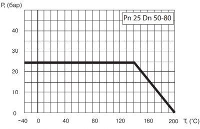 """Кран шаровый Ballomax серии КШТ 60.113 DN 50-80. Зависимость """"температура-давление"""""""