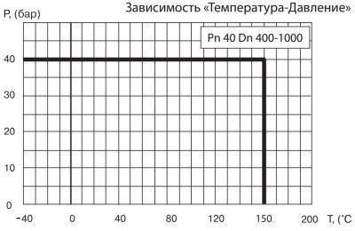"""Кран шаровый Ballomax серии КШТ 61.112, DN 400-1000 РN40. Зависимость """"температура-давление"""""""