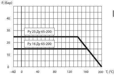 """Кран шаровый Ballomax серии КШТ 60.103 DN 65 - 100. Зависимость """"температура-давление"""""""