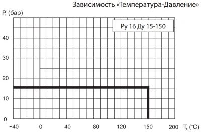 """Кран шаровый Ballomax серии КШТ 60.003. Зависимость """"температура-давление"""""""